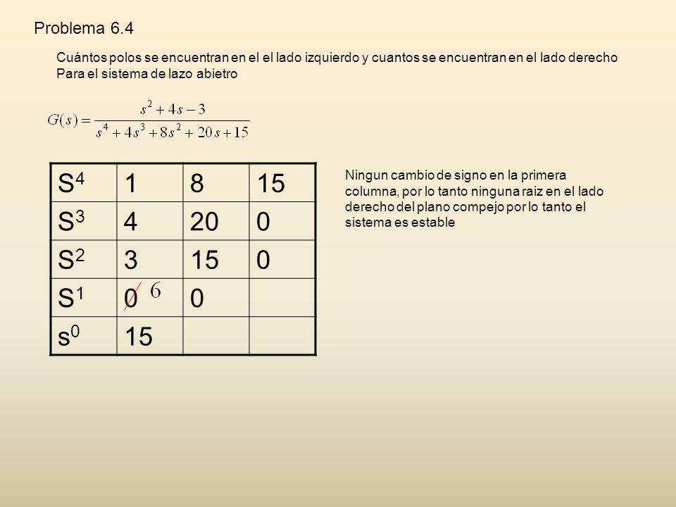Problema 6.4 Cuántos polos se encuentran en el el lado izquierdo y cuantos se encuentran en el lado derecho.