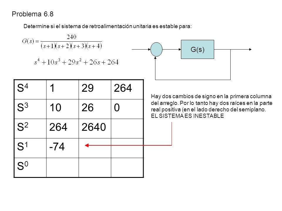 Problema 6.8 Determine si el sistema de retroalimentación unitaria es estable para: G(s) S4. 1. 29.