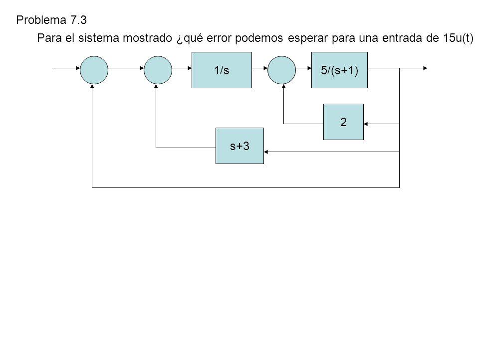 Problema 7.3 Para el sistema mostrado ¿qué error podemos esperar para una entrada de 15u(t) 1/s. 5/(s+1)