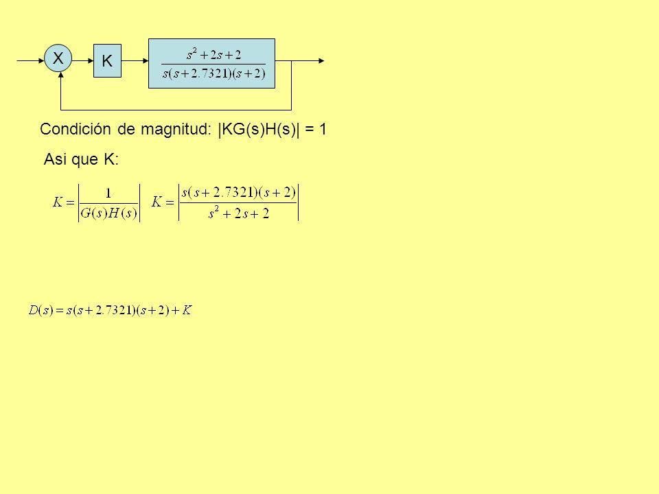 X K Condición de magnitud: |KG(s)H(s)| = 1 Asi que K: