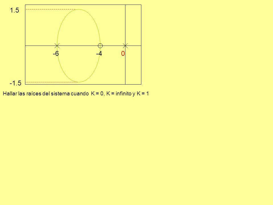 -6 -4 -1.5 1.5 Hallar las raíces del sistema cuando K = 0, K = infinito y K = 1