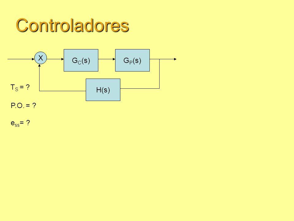 Controladores GC(s) GP(s) X H(s) TS = P.O. = ess=