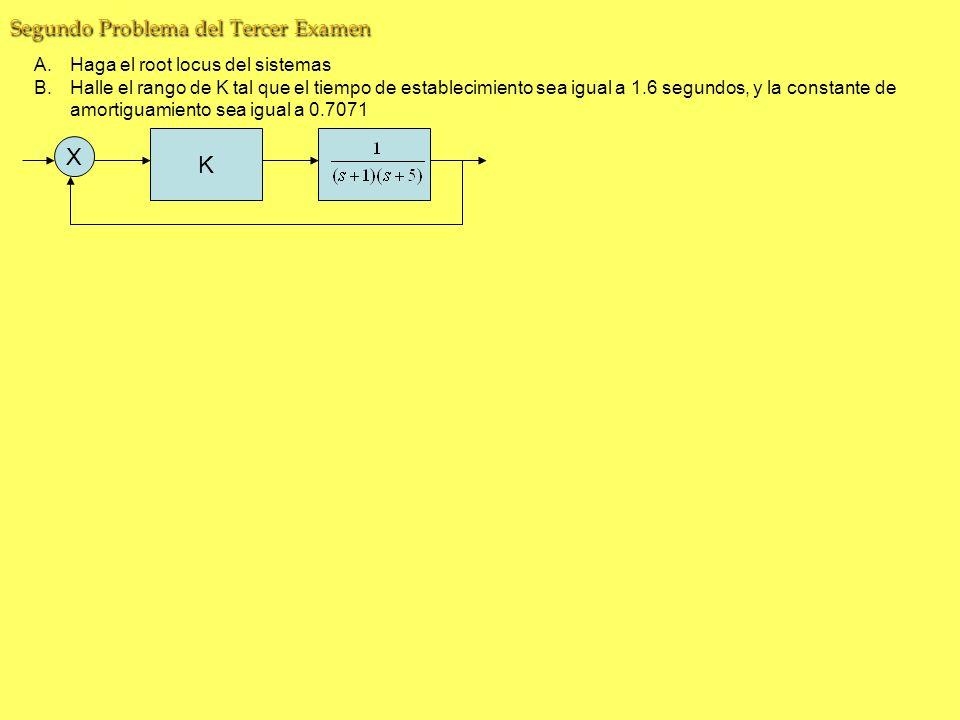 K X Segundo Problema del Tercer Examen Haga el root locus del sistemas