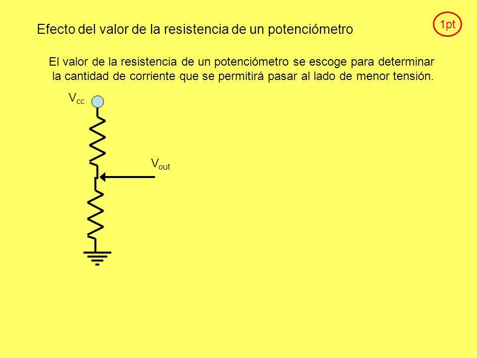 Efecto del valor de la resistencia de un potenciómetro
