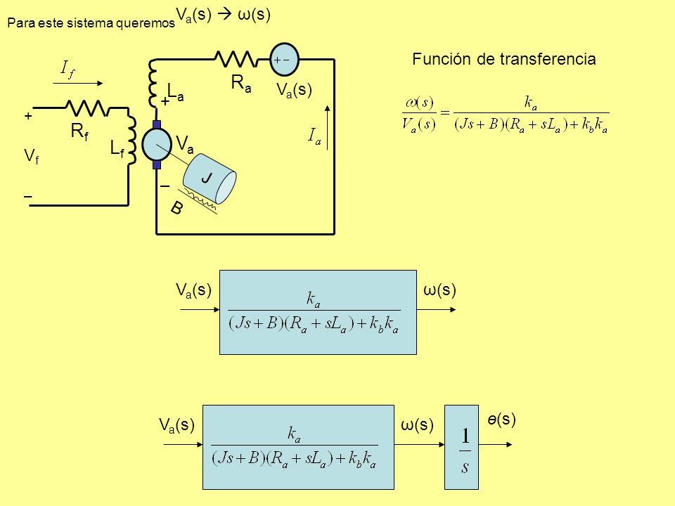 Ra La Va Rf Lf Va(s)  ω(s) Función de transferencia Va(s) + – Vf J B
