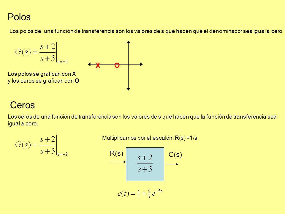 Polos Ceros X O R(s) C(s)