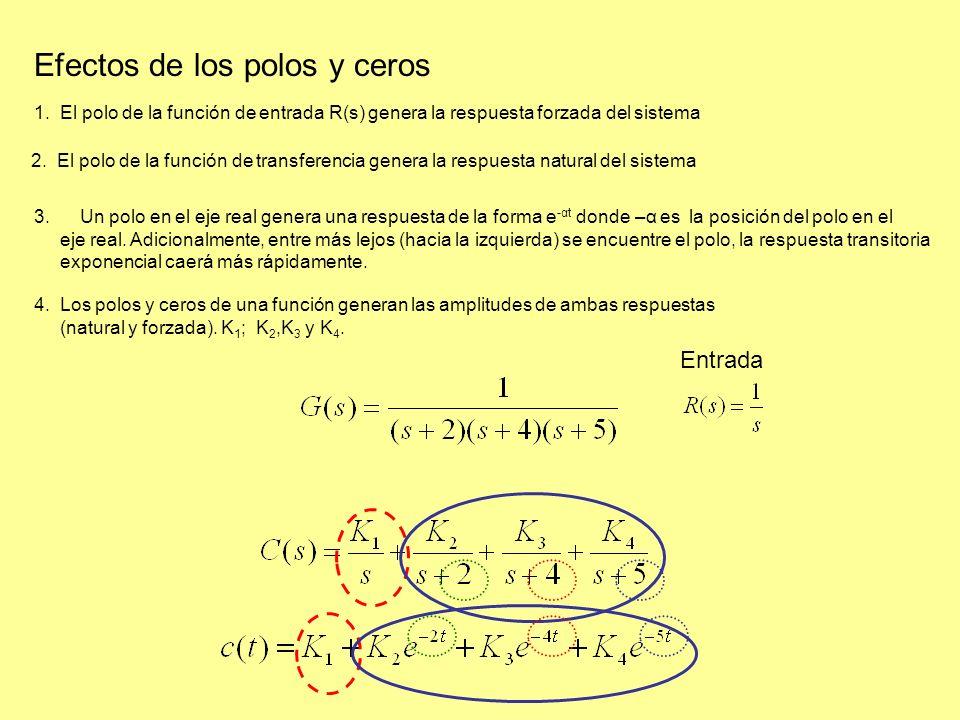 Efectos de los polos y ceros