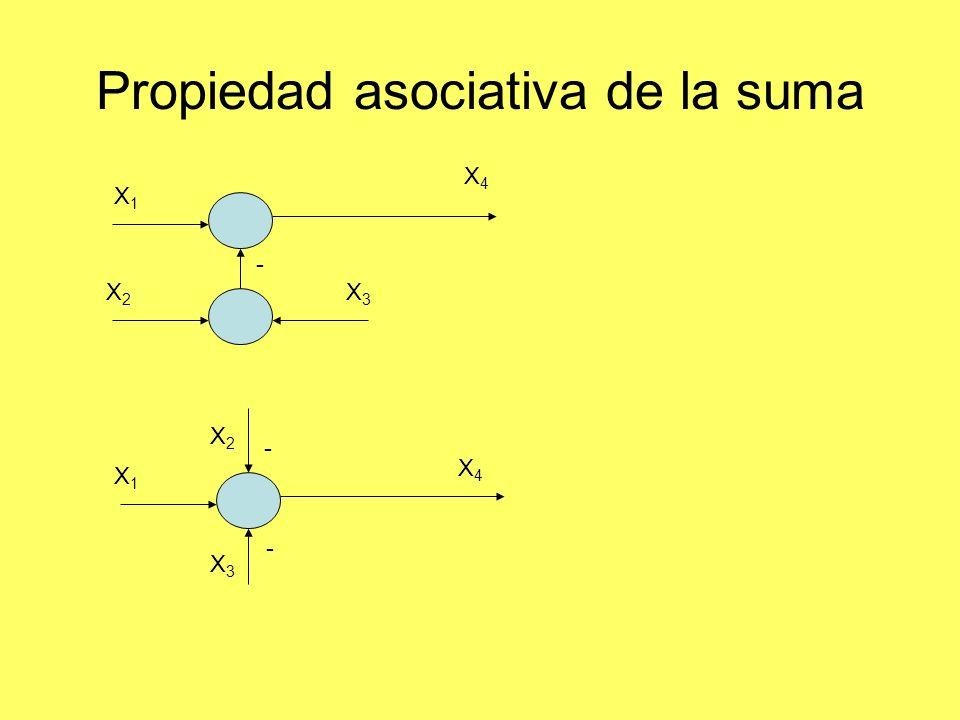 Propiedad asociativa de la suma