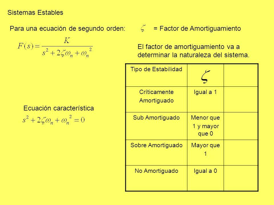 Para una ecuación de segundo orden: = Factor de Amortiguamiento
