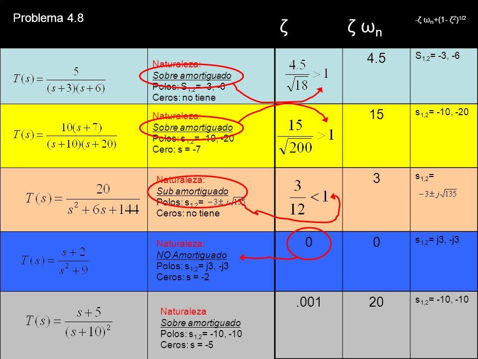 ζ ζ ωn 4.5 15 3 .001 20 Problema 4.8 S1,2= -3, -6 s1,2= -10, -20