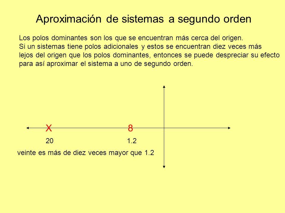 Aproximación de sistemas a segundo orden