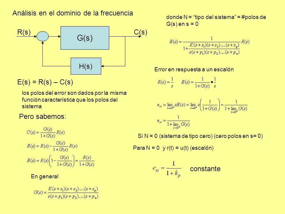 G(s) Análisis en el dominio de la frecuencia H(s) R(s) C(s)