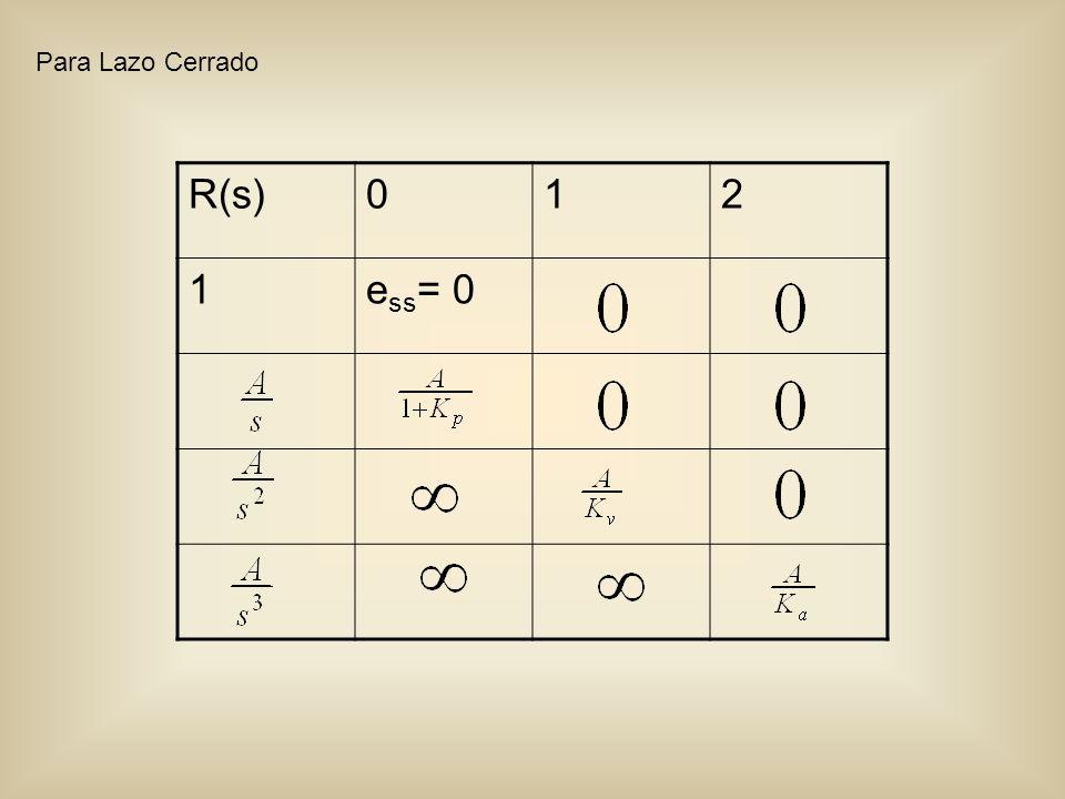 Para Lazo Cerrado R(s) 1 2 ess= 0