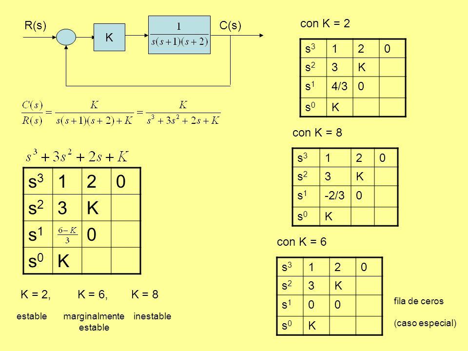 s3 1 2 s2 3 K s1 s0 R(s) C(s) K con K = 2 s3 1 2 s2 3 K s1 4/3 s0