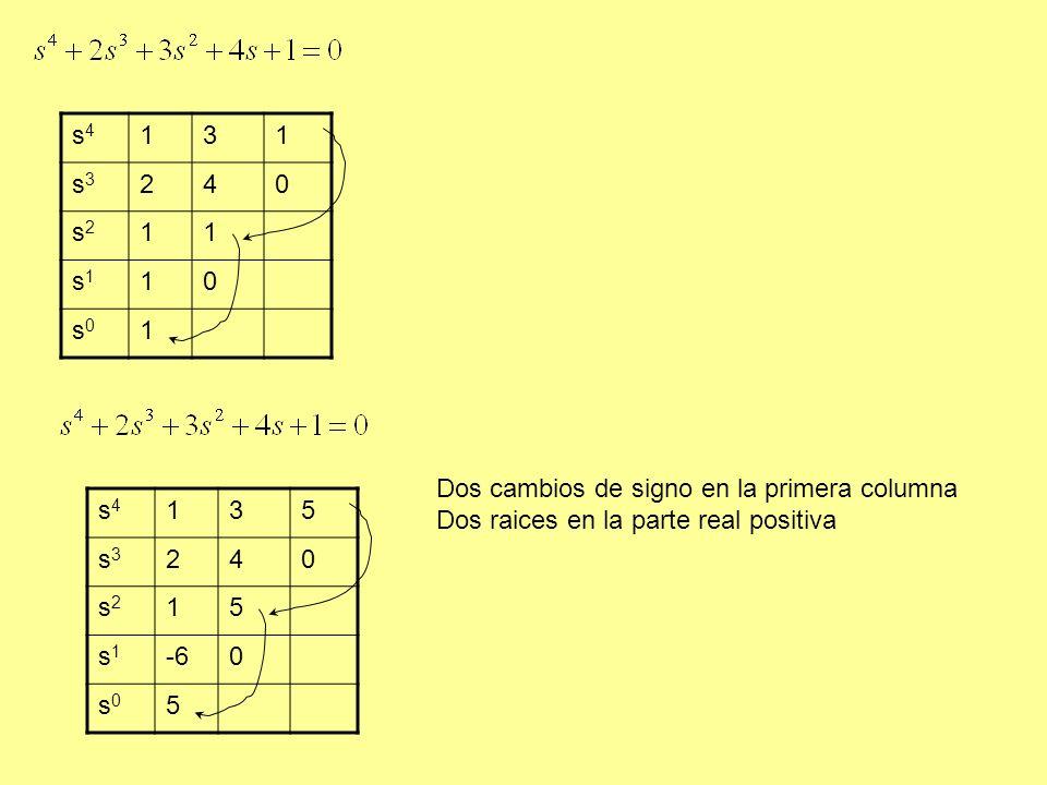 s4 1. 3. s3. 2. 4. s2. s1. s0. Dos cambios de signo en la primera columna. Dos raices en la parte real positiva.