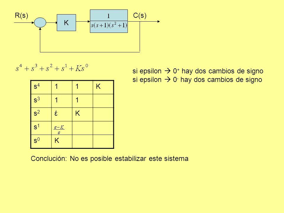 R(s) C(s) K. si epsilon  0+ hay dos cambios de signo. si epsilon  0- hay dos cambios de signo.