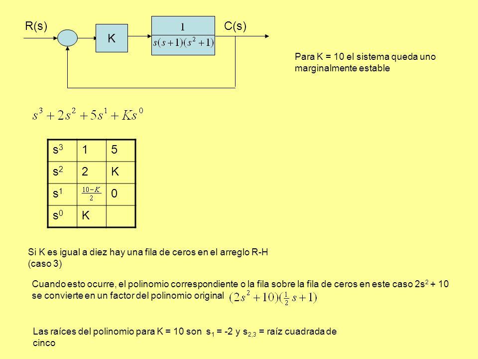 R(s) C(s) K. Para K = 10 el sistema queda uno marginalmente estable. s3. 1. 5. s2. 2. K. s1.