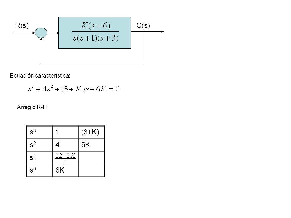R(s) C(s) s3 1 (3+K) s2 4 6K s1 s0 Ecuación característica: