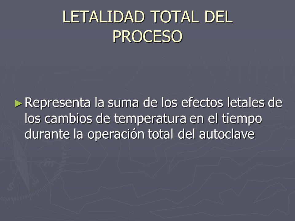 LETALIDAD TOTAL DEL PROCESO