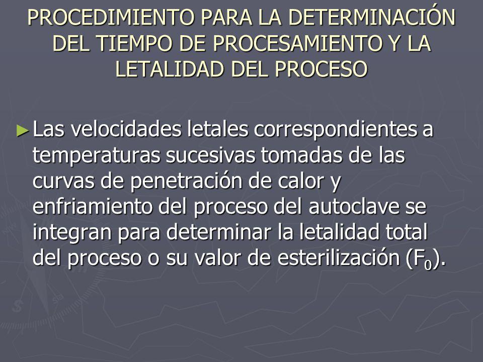 PROCEDIMIENTO PARA LA DETERMINACIÓN DEL TIEMPO DE PROCESAMIENTO Y LA LETALIDAD DEL PROCESO