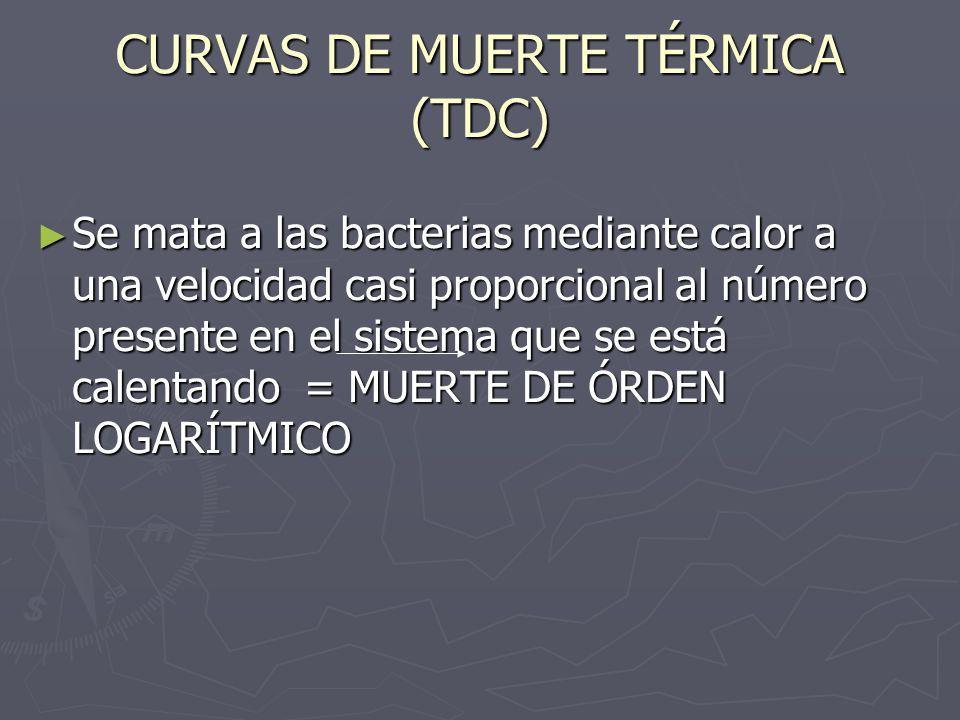 CURVAS DE MUERTE TÉRMICA (TDC)