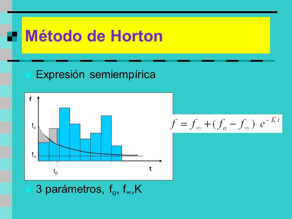 Método de Horton Expresión semiempírica 3 parámetros, fo, f∞,K f fo f