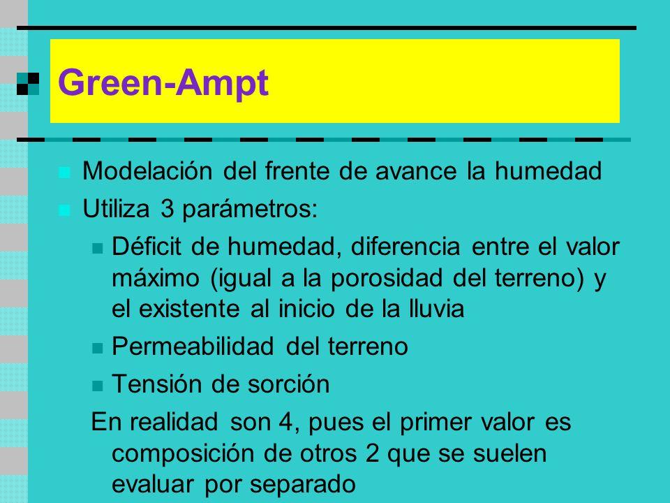 Green-Ampt Modelación del frente de avance la humedad