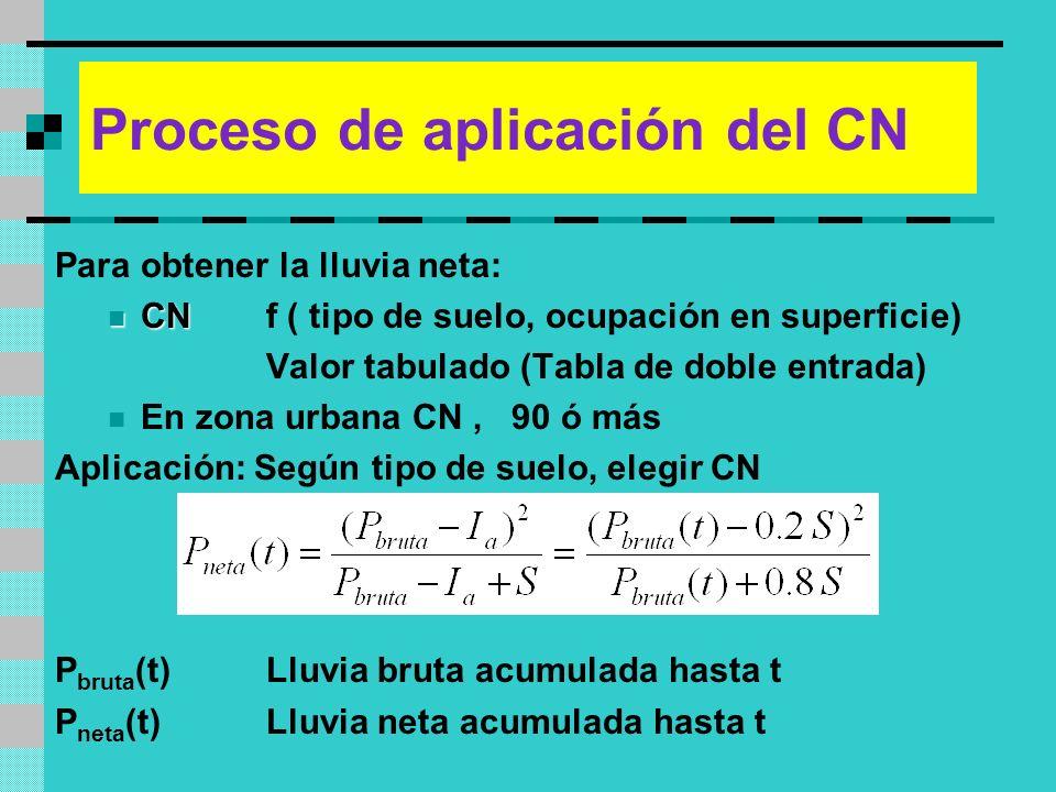 Proceso de aplicación del CN