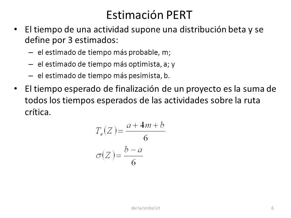 Estimación PERT El tiempo de una actividad supone una distribución beta y se define por 3 estimados: