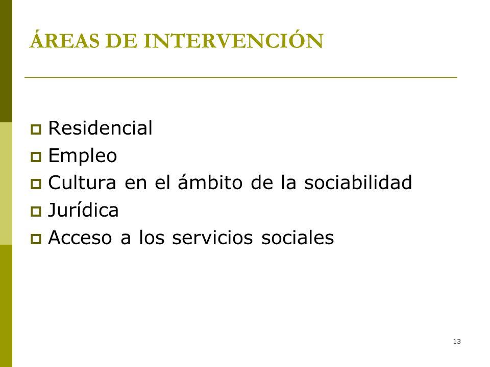 ÁREAS DE INTERVENCIÓN Residencial Empleo