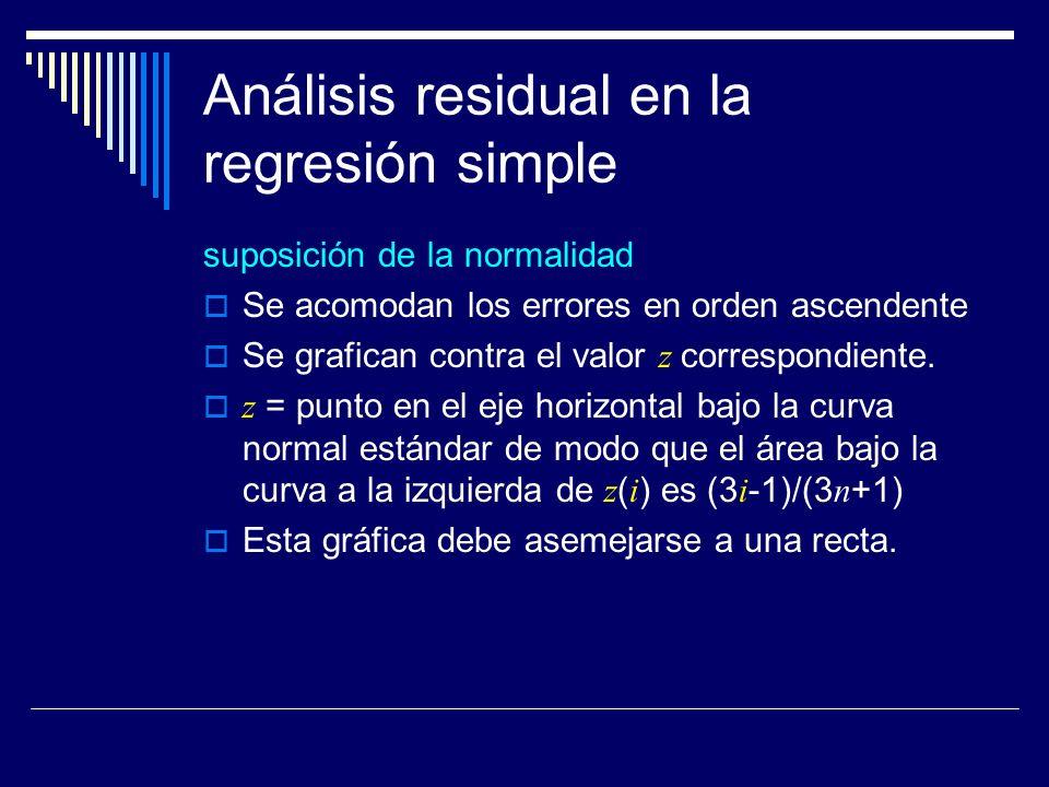 Análisis residual en la regresión simple