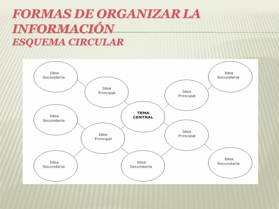 FORMAS DE ORGANIZAR LA INFORMACIÓN Esquema circular