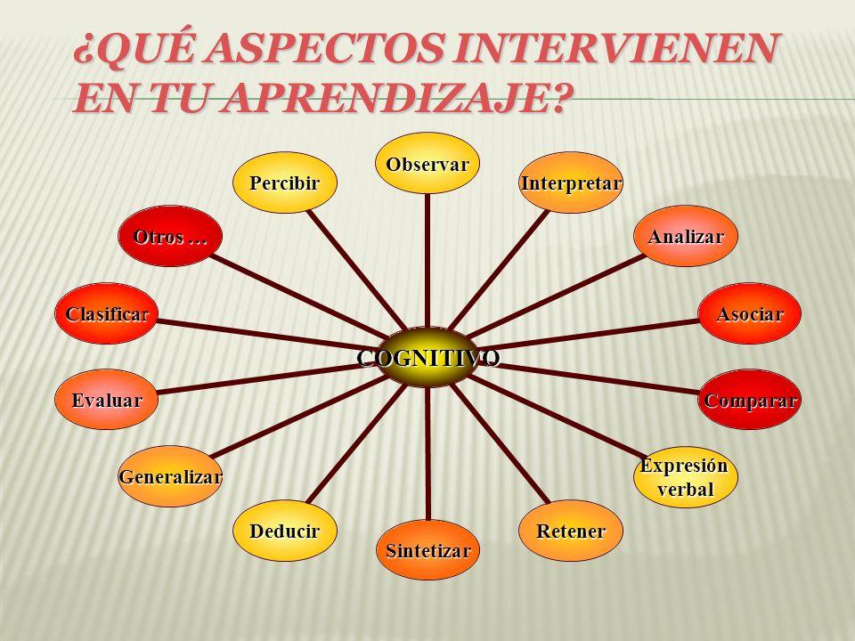 ¿QUÉ ASPECTOS INTERVIENEN EN TU APRENDIZAJE
