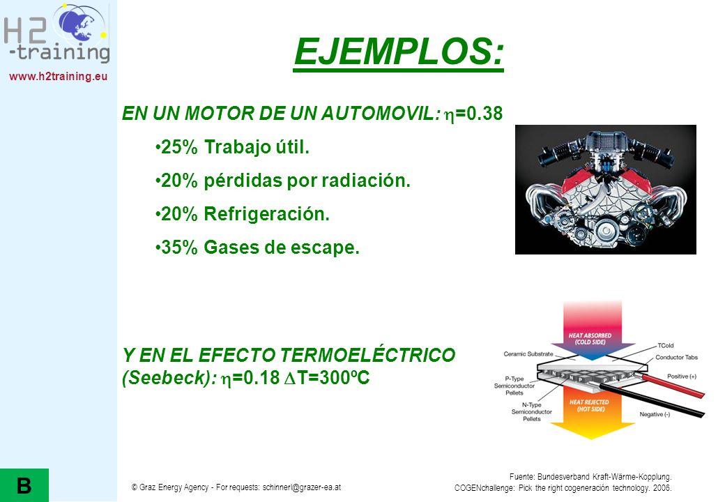 EJEMPLOS: B EN UN MOTOR DE UN AUTOMOVIL: =0.38 25% Trabajo útil.