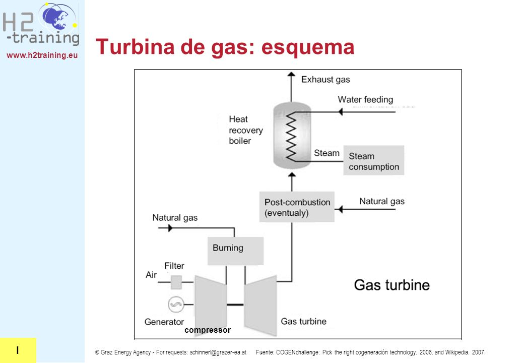 Turbina de gas: esquema