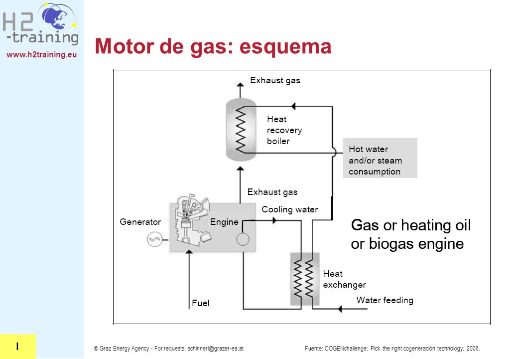 Motor de gas: esquema H2 Training Manual. H2 Training Manual. I. © Graz Energy Agency - For requests: