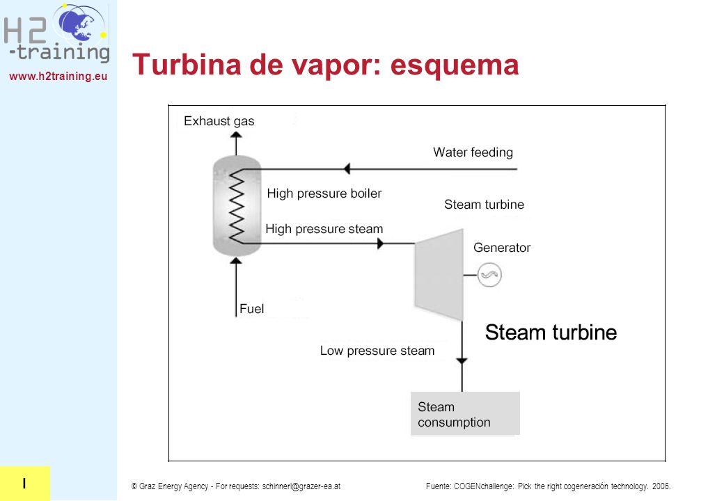 Turbina de vapor: esquema