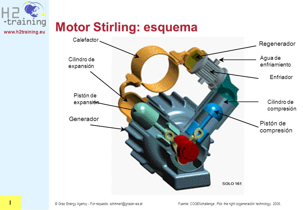 Motor Stirling: esquema