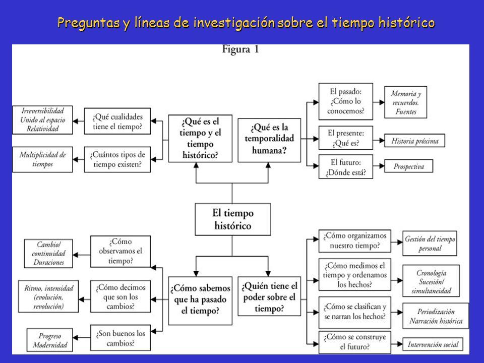 Preguntas y líneas de investigación sobre el tiempo histórico