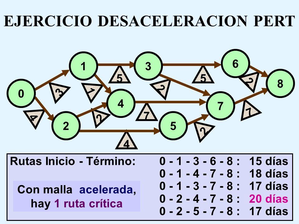 EJERCICIO DESACELERACION PERT Con malla acelerada, hay 1 ruta crítica