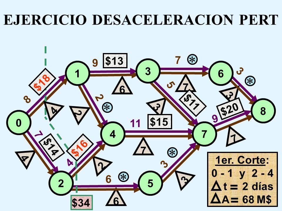 EJERCICIO DESACELERACION PERT