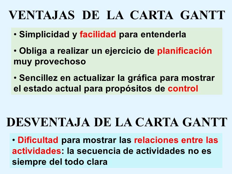 VENTAJAS DE LA CARTA GANTT DESVENTAJA DE LA CARTA GANTT