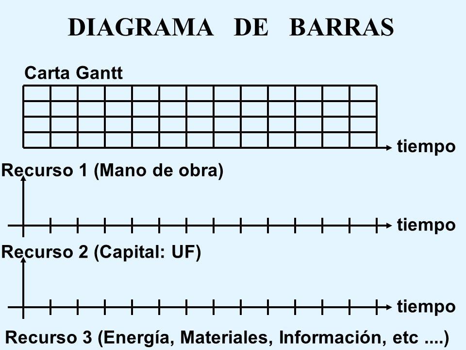 DIAGRAMA DE BARRAS Carta Gantt tiempo Recurso 1 (Mano de obra) tiempo