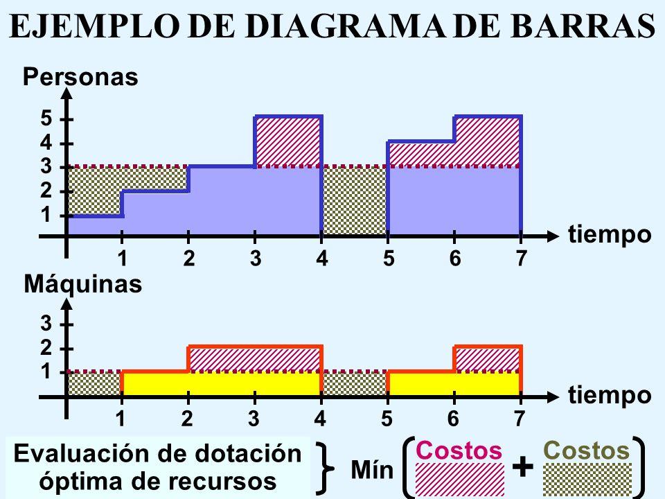 + EJEMPLO DE DIAGRAMA DE BARRAS Personas tiempo Máquinas tiempo Costos