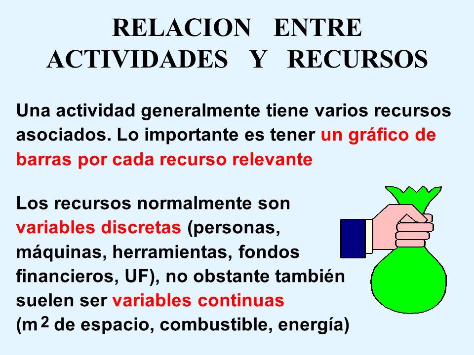 RELACION ENTRE ACTIVIDADES Y RECURSOS
