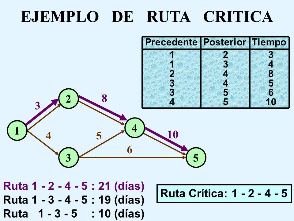 EJEMPLO DE RUTA CRITICA