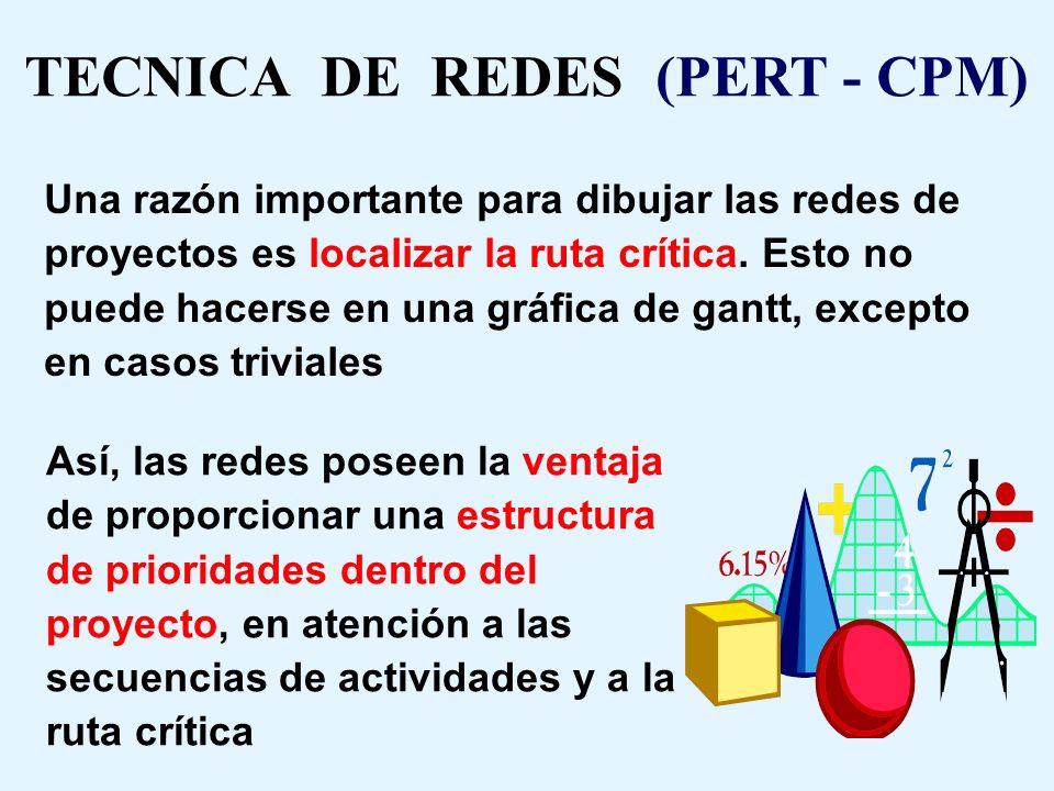 TECNICA DE REDES (PERT - CPM)