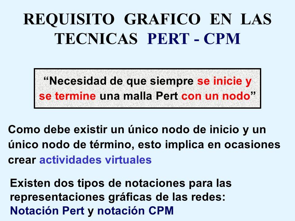 REQUISITO GRAFICO EN LAS TECNICAS PERT - CPM