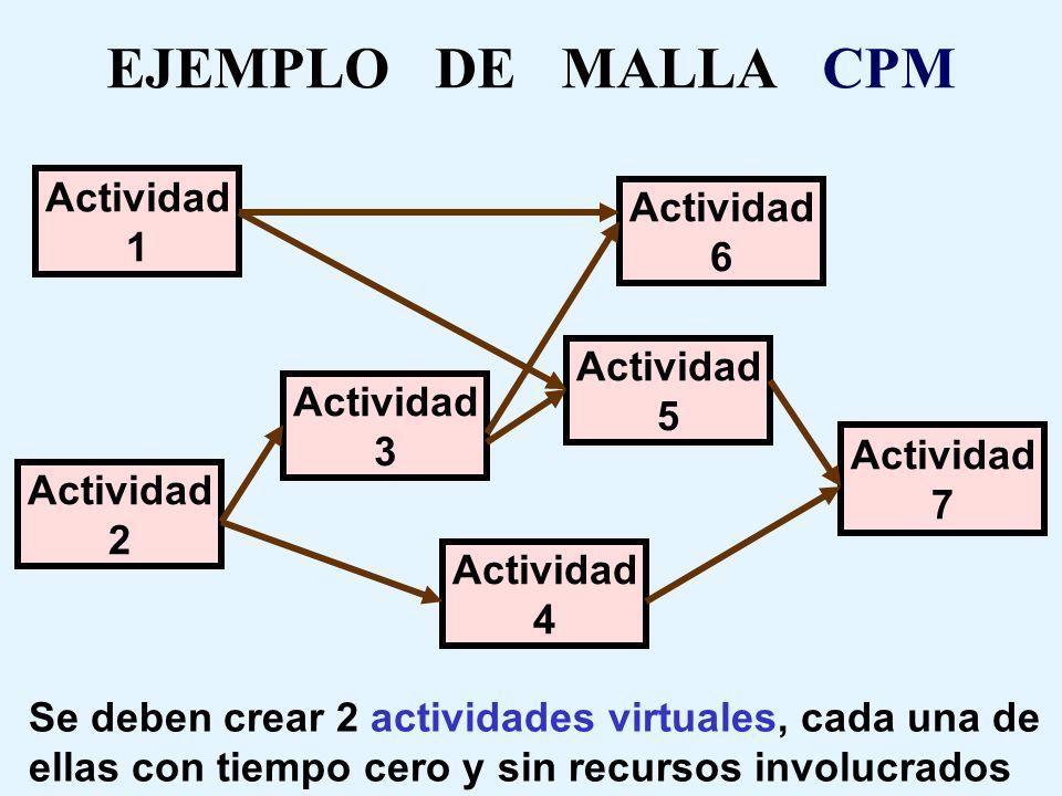 EJEMPLO DE MALLA CPM Actividad Actividad 1 6 Actividad 5 Actividad 3