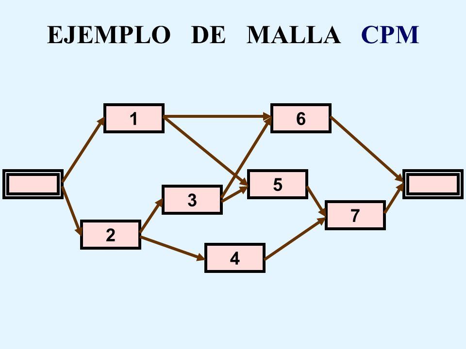 EJEMPLO DE MALLA CPM 1 6 5 3 7 2 4